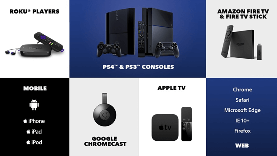 Image of all the devies supported by PlayStation Vue: Roku, PlayStation consoles, Amazon Fire and Fire TV Stick, mobile devices, Google Chromecast, Apple TV, Android TV, and web browsers